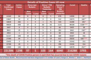 Covid 19: हिमाचल में शनिवार को आए कोरोना के 103 मामले, 1298 मामले एक्टिव